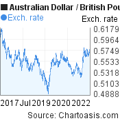 Australian Dollar to British Pound (AUD/GBP) 5 years forex chart, featured image