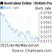 Australian Dollar to British Pound (AUD/GBP) 6 months forex chart, featured image