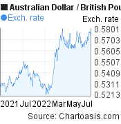 Australian Dollar to British Pound (AUD/GBP) forex chart, featured image