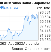 Australian Dollar to Japanese Yen (AUD/JPY) 1 year forex chart, featured image