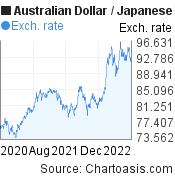 Australian Dollar to Japanese Yen (AUD/JPY) 2 years forex chart, featured image