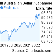 Australian Dollar to Japanese Yen (AUD/JPY) 3 years forex chart, featured image