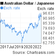 Australian Dollar to Japanese Yen (AUD/JPY) 5 years forex chart, featured image