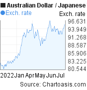 Australian Dollar to Japanese Yen (AUD/JPY) 6 months forex chart, featured image