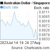 1 month AUD-SGD chart. Australian Dollar-Singapore Dollar, featured image