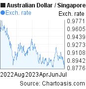 1 year AUD-SGD chart. Australian Dollar-Singapore Dollar, featured image