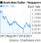 10 years AUD-SGD chart. Australian Dollar-Singapore Dollar, featured image