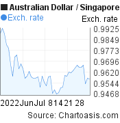 2 months AUD-SGD chart. Australian Dollar-Singapore Dollar, featured image