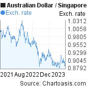 2 years AUD-SGD chart. Australian Dollar-Singapore Dollar, featured image