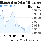 3 months AUD-SGD chart. Australian Dollar-Singapore Dollar, featured image