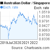 3 years AUD-SGD chart. Australian Dollar-Singapore Dollar, featured image