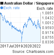 5 years AUD-SGD chart. Australian Dollar-Singapore Dollar, featured image