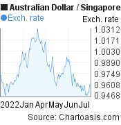 6 months AUD-SGD chart. Australian Dollar-Singapore Dollar, featured image