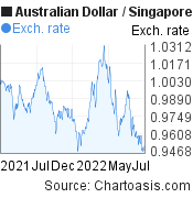 AUD-SGD chart. Australian Dollar-Singapore Dollar, featured image