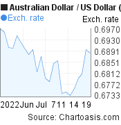 Australian Dollar to US Dollar (AUD/USD) 1 month forex chart, featured image