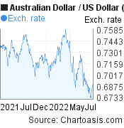 Australian Dollar to US Dollar (AUD/USD) 1 year forex chart, featured image