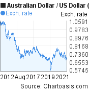 Australian Dollar to US Dollar (AUD/USD) 10 years forex chart, featured image