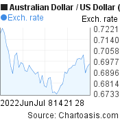 Australian Dollar to US Dollar (AUD/USD) 2 months forex chart, featured image
