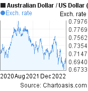 Australian Dollar to US Dollar (AUD/USD) 2 years forex chart, featured image