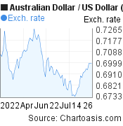 Australian Dollar to US Dollar (AUD/USD) 3 months forex chart, featured image