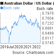 Australian Dollar to US Dollar (AUD/USD) 3 years forex chart, featured image