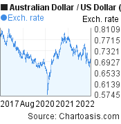 Australian Dollar to US Dollar (AUD/USD) 5 years forex chart, featured image