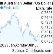 Australian Dollar to US Dollar (AUD/USD) 6 months forex chart, featured image