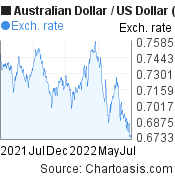 Australian Dollar to US Dollar (AUD/USD) forex chart, featured image