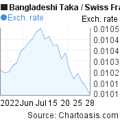 Bangladeshi Taka to Swiss Franc (BDT/CHF) 1 month forex chart, featured image