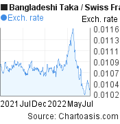 Bangladeshi Taka to Swiss Franc (BDT/CHF) 1 year forex chart, featured image