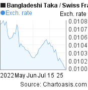 Bangladeshi Taka to Swiss Franc (BDT/CHF) 2 months forex chart, featured image