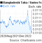 Bangladeshi Taka to Swiss Franc (BDT/CHF) 2 years forex chart, featured image