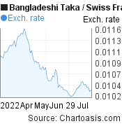 Bangladeshi Taka to Swiss Franc (BDT/CHF) 3 months forex chart, featured image