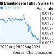 Bangladeshi Taka to Swiss Franc (BDT/CHF) 3 years forex chart, featured image