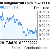 Bangladeshi Taka to Swiss Franc (BDT/CHF) 5 years forex chart, featured image