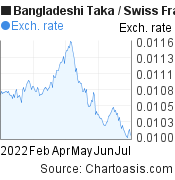 Bangladeshi Taka to Swiss Franc (BDT/CHF) 6 months forex chart, featured image
