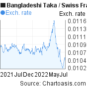 Bangladeshi Taka to Swiss Franc (BDT/CHF) forex chart, featured image