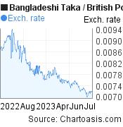 Bangladeshi Taka to British Pound (BDT/GBP) 1 year forex chart, featured image