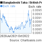 Bangladeshi Taka to British Pound (BDT/GBP) 2 years forex chart, featured image