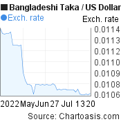 Bangladeshi Taka to US Dollar (BDT/USD) 2 months forex chart, featured image