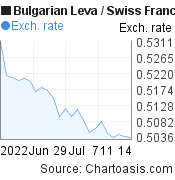 Bulgarian Leva to Swiss Franc (BGN/CHF) 1 month forex chart, featured image