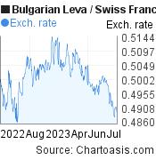 Bulgarian Leva to Swiss Franc (BGN/CHF) 1 year forex chart, featured image