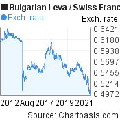 Bulgarian Leva to Swiss Franc (BGN/CHF) 10 years forex chart, featured image