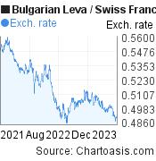 Bulgarian Leva to Swiss Franc (BGN/CHF) 2 years forex chart, featured image