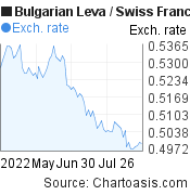 Bulgarian Leva to Swiss Franc (BGN/CHF) 3 months forex chart, featured image