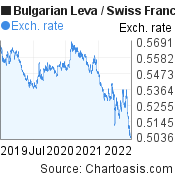 Bulgarian Leva to Swiss Franc (BGN/CHF) 3 years forex chart, featured image