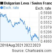 Bulgarian Leva to Swiss Franc (BGN/CHF) 5 years forex chart, featured image