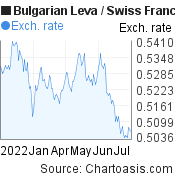 Bulgarian Leva to Swiss Franc (BGN/CHF) 6 months forex chart, featured image