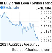 Bulgarian Leva to Swiss Franc (BGN/CHF) forex chart, featured image