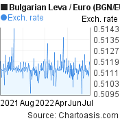 Bulgarian Leva to Euro (BGN/EUR) forex chart, featured image